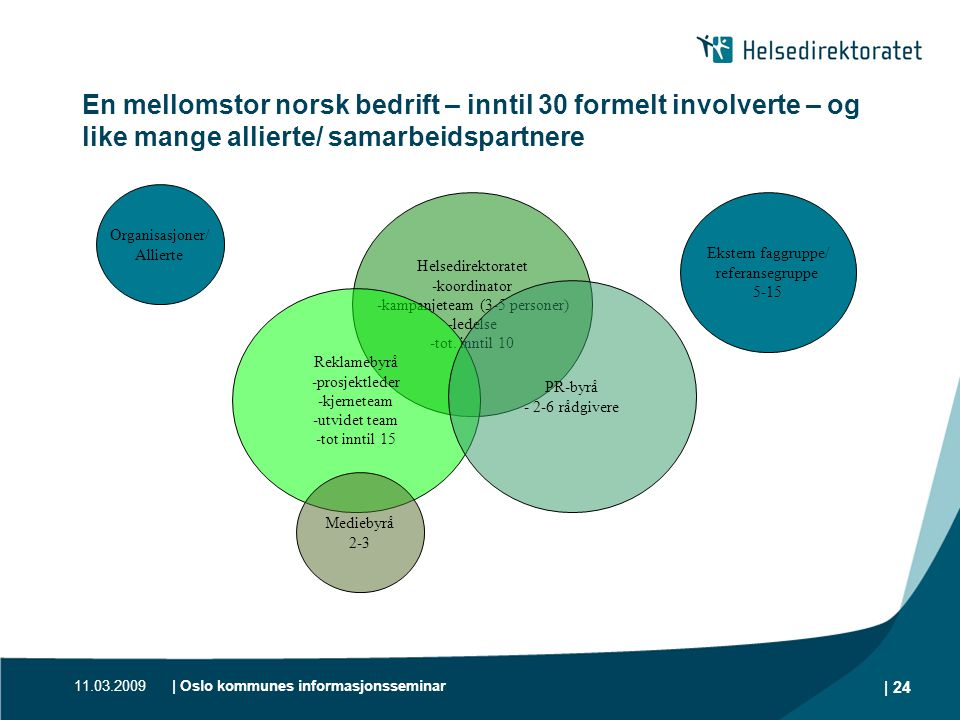11.03.2009| Oslo kommunes informasjonsseminar | 24 En mellomstor norsk bedrift – inntil 30 formelt involverte – og like mange allierte/ samarbeidspart