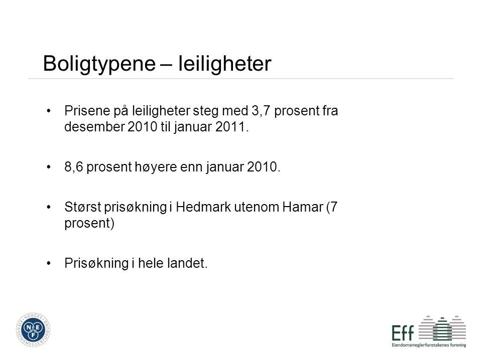 Boligtypene – leiligheter •Prisene på leiligheter steg med 3,7 prosent fra desember 2010 til januar 2011. •8,6 prosent høyere enn januar 2010. •Størst