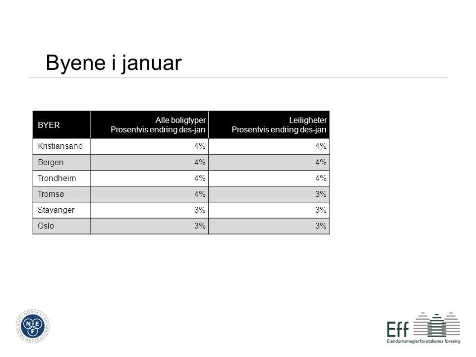 Byene i januar BYER Alle boligtyper Prosentvis endring des-jan Leiligheter Prosentvis endring des-jan Kristiansand4% Bergen4% Trondheim4% Tromsø4%3% S