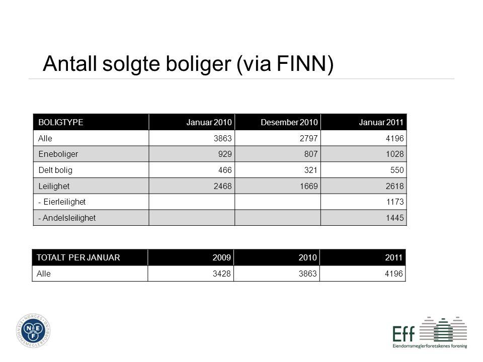 Antall solgte boliger (via FINN) BOLIGTYPEJanuar 2010Desember 2010Januar 2011 Alle386327974196 Eneboliger9298071028 Delt bolig466321550 Leilighet24681