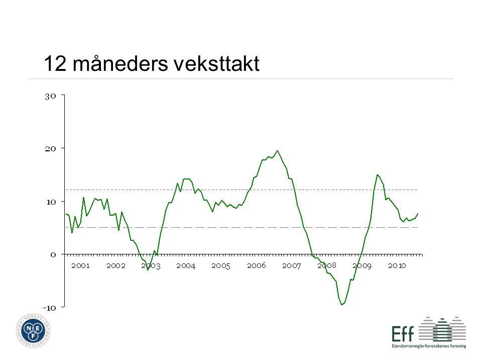 Trendene gjennom året Gjennomsnittlig pris pr.m 2.