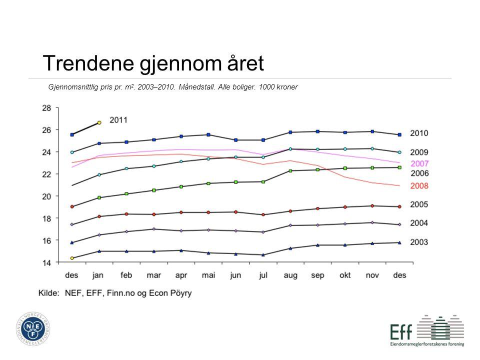 Trendene gjennom året Gjennomsnittlig pris pr. m 2. 2003–2010. Månedstall. Alle boliger. 1000 kroner