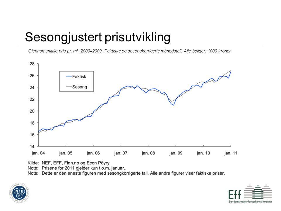 Sesongjustert prisutvikling Gjennomsnittlig pris pr. m 2. 2000–2009. Faktiske og sesongkorrigerte månedstall. Alle boliger. 1000 kroner