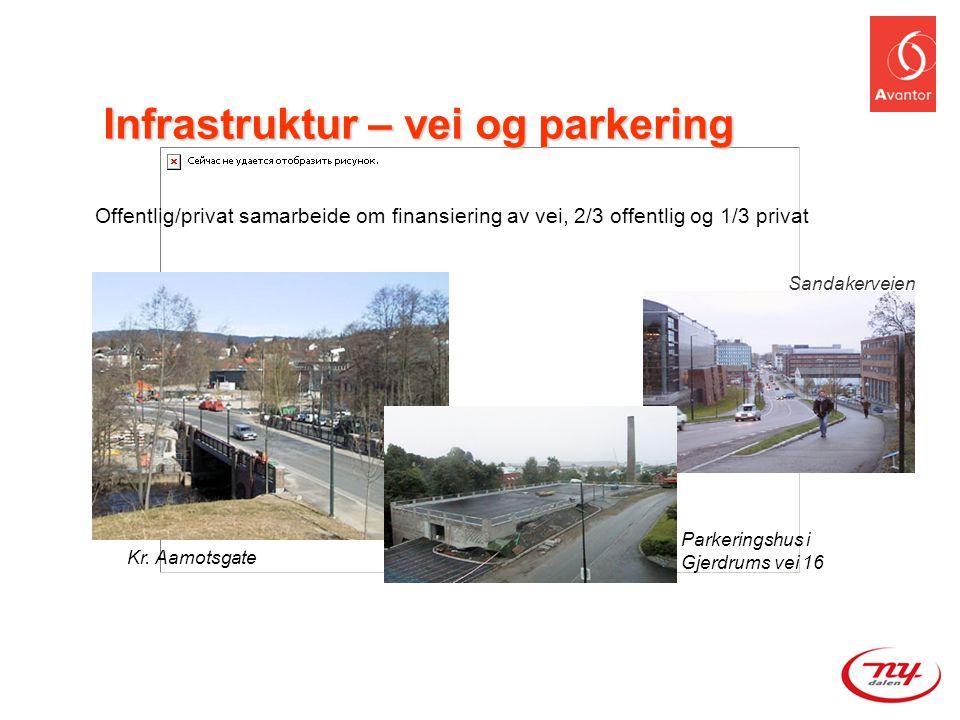 Sandakerveien Parkeringshus i Gjerdrums vei 16 Offentlig/privat samarbeide om finansiering av vei, 2/3 offentlig og 1/3 privat Kr. Aamotsgate Infrastr