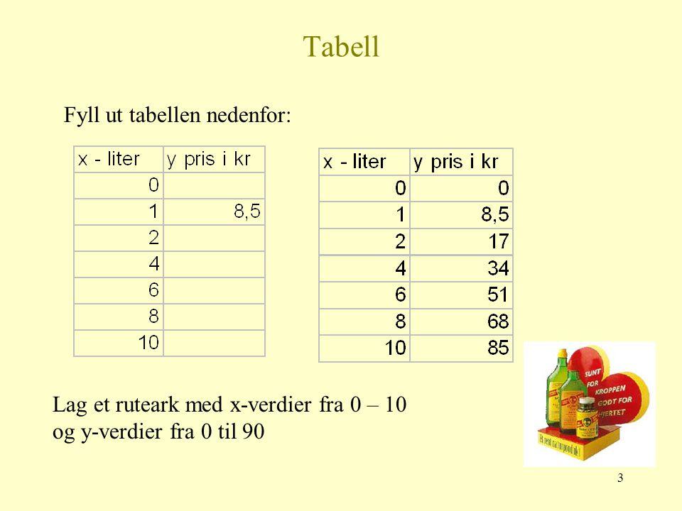 2 Proporsjoner Bjarnes tran selges for 8,50 kr per liter.