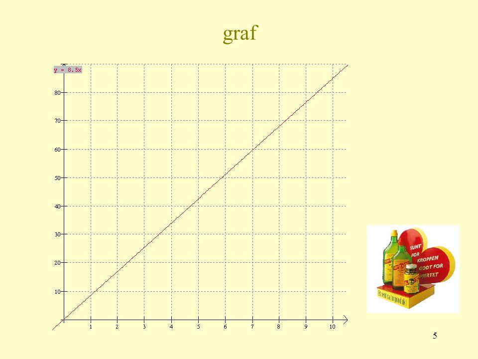 4 Graf - ruteark