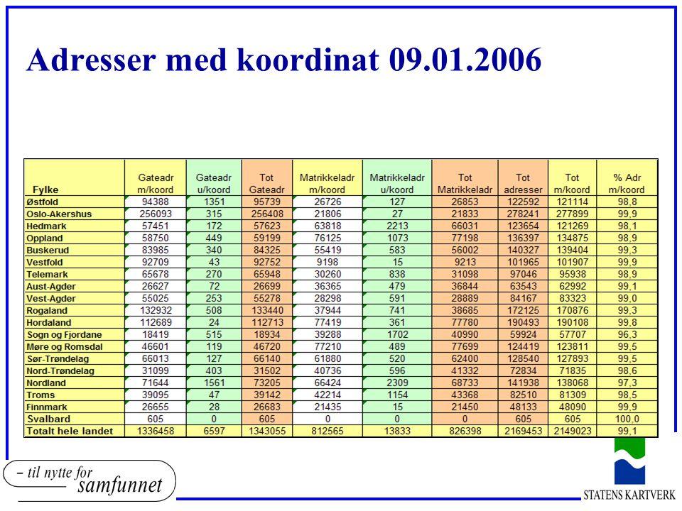 Fylke Gateadr m/koord Gateadr u/koord Tot Gateadr Matrikkeladr m/koord Matrikkeladr u/koord Tot Matrikkelad r Tot adresser Tot m/koord % Adr m/koord Østfold 93441133194772270141392715312192512045598,8 Oslo-Akershus 25458239025497222090932218327715527667299,8 Hedmark 57071196572676375721696592612319312082898,1 Oppland 57485533580187673811937793113594913422398,7 Buskerud 8352936683895548576585551513941013838699,3 Vestfold 922115492265940715942210168710161899,9 Telemark 64348298646463111498432098967449546298,7 Aust-Agder 26390113265033588556436449629526227598,9 Vest-Agder 54586426550122825184929100841128283798,5 Rogaland 1321017141328153797018033977317258817007198,5 Hordaland 11222130112251770143157732918958018923599,8 Sogn og Fjordane 183945551894938927194440871598205732195,8 Møre og Romsdal 4650113946640774636157807812471812396499,4 Sør-Trøndelag 6578112965910611784826166012757012695999,5 Nord-Trøndelag 30966422313884061782641443728317158398,3 Nordland 708032306731096741643517176714487613821995,4 Troms 38842413888342083110543188820718092598,6 Finnmark 26575192659421420821428480224799599,9 Svalbard5720 000 100,0 Totalt hele landet13263998062 133446 1813201181138313142165775213960098,8