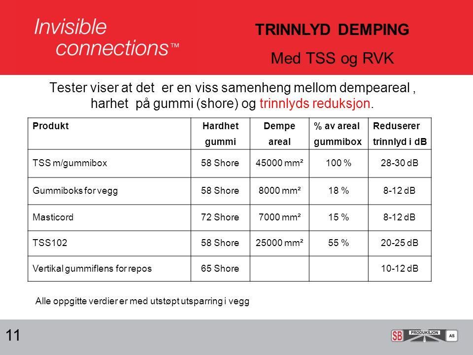 11 TRINNLYD DEMPING Med TSS og RVK Tester viser at det er en viss samenheng mellom dempeareal, harhet på gummi (shore) og trinnlyds reduksjon.