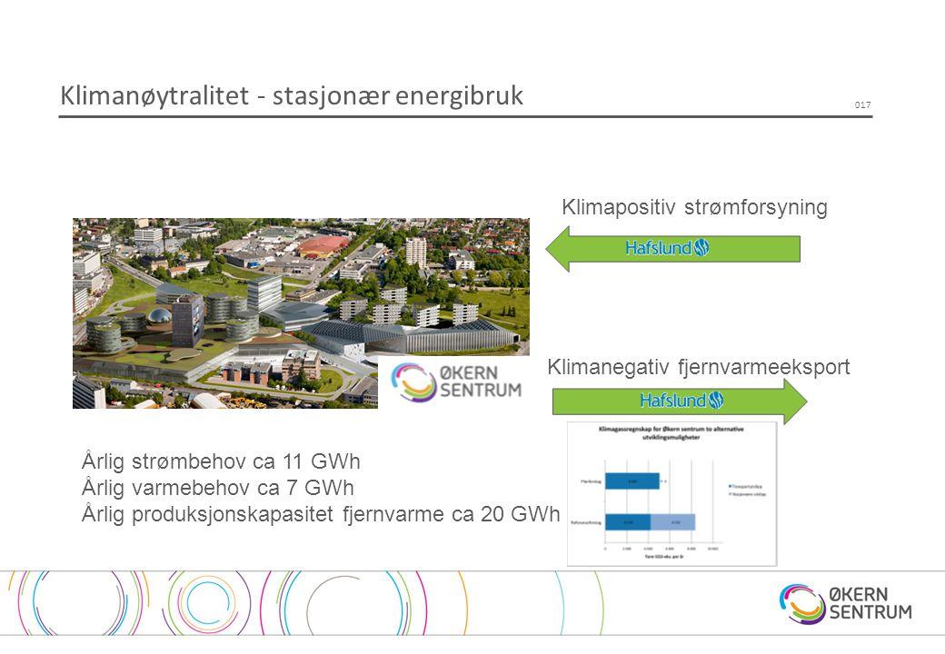 Klimanøytralitet - stasjonær energibruk 017 Klimapositiv strømforsyning Klimanegativ fjernvarmeeksport Årlig strømbehov ca 11 GWh Årlig varmebehov ca 7 GWh Årlig produksjonskapasitet fjernvarme ca 20 GWh
