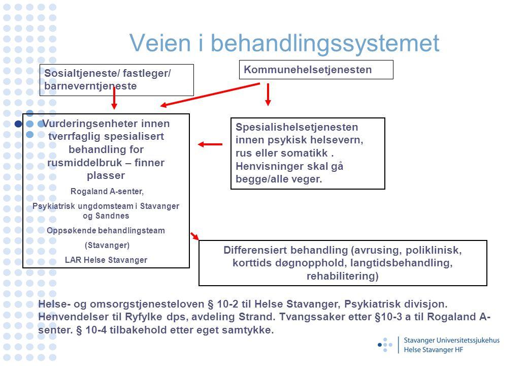 Modell for samarbeid Behandlings- start/re-start Aktive behandlingstjenester Samfunnsintegrasjon Stabile støttetjenester Behandlings- start/re-start Aktive behandlingstjenester Samfunnsintegrasjon