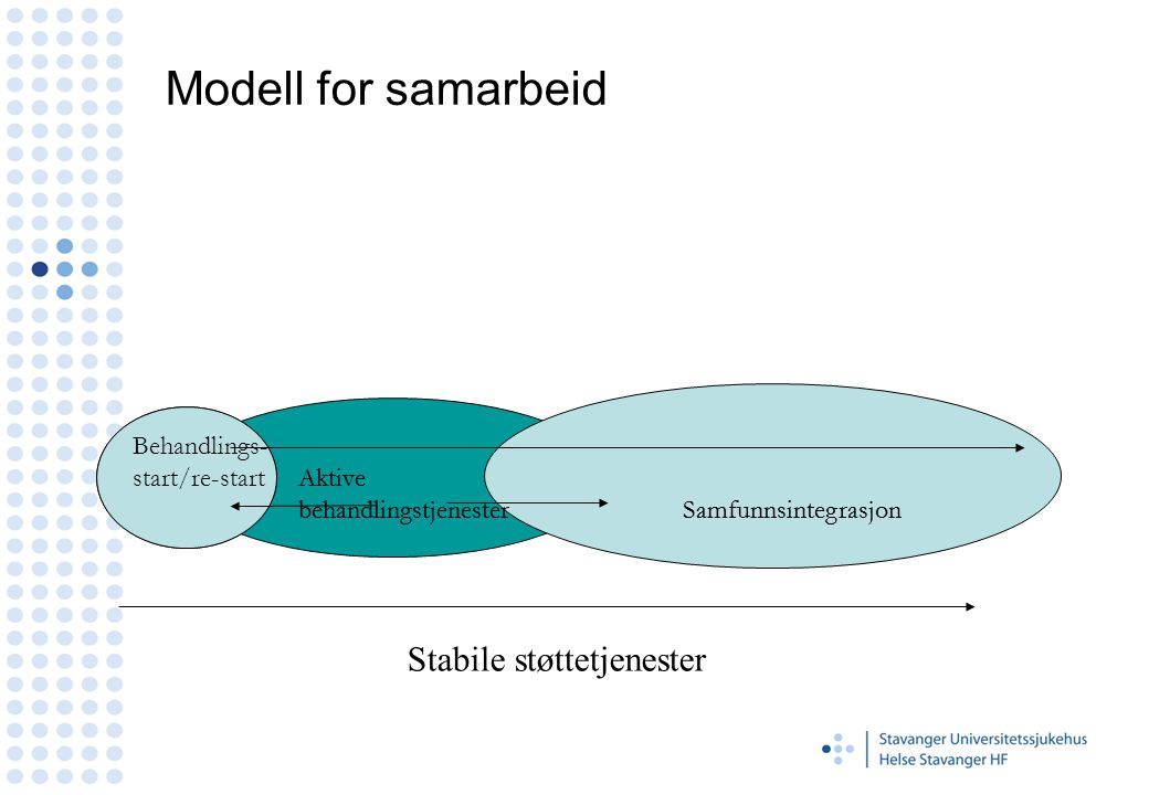Modell for samarbeid Behandlings- start/re-start Aktive behandlingstjenester Samfunnsintegrasjon Stabile støttetjenester Behandlings- start/re-start Aktive behandlingstjenester Samfunnsintegrasjon