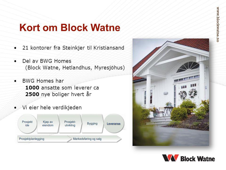 Kort om Block Watne •21 kontorer fra Steinkjer til Kristiansand •Del av BWG Homes (Block Watne, Hetlandhus, Myresjöhus) •BWG Homes har 1000 ansatte so