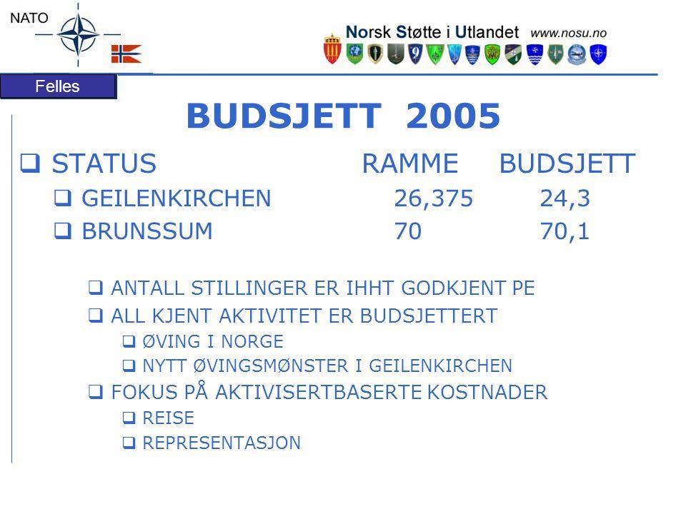 Felles BUDSJETT 2005  STATUSRAMMEBUDSJETT  GEILENKIRCHEN 26,375 24,3  BRUNSSUM 70 70,1  ANTALL STILLINGER ER IHHT GODKJENT PE  ALL KJENT AKTIVITET ER BUDSJETTERT  ØVING I NORGE  NYTT ØVINGSMØNSTER I GEILENKIRCHEN  FOKUS PÅ AKTIVISERTBASERTE KOSTNADER  REISE  REPRESENTASJON