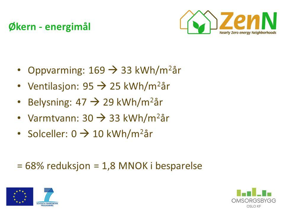 Økern - energimål • Oppvarming: 169  33 kWh/m 2 år • Ventilasjon: 95  25 kWh/m 2 år • Belysning: 47  29 kWh/m 2 år • Varmtvann: 30  33 kWh/m 2 år • Solceller: 0  10 kWh/m 2 år = 68% reduksjon = 1,8 MNOK i besparelse
