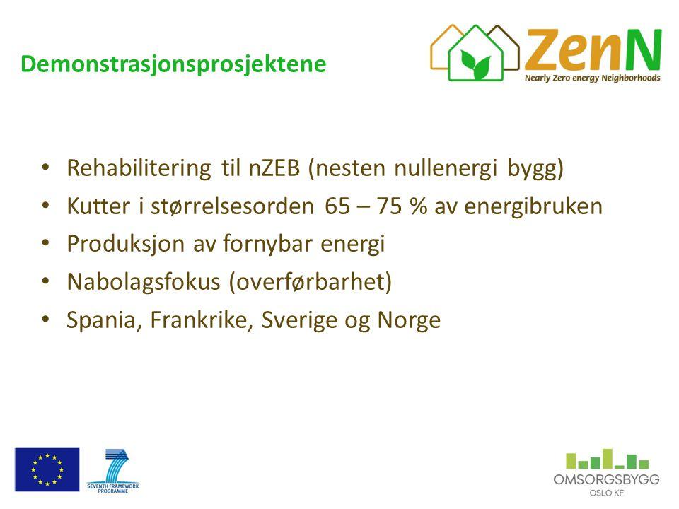 Demonstrasjonsprosjektene • Rehabilitering til nZEB (nesten nullenergi bygg) • Kutter i størrelsesorden 65 – 75 % av energibruken • Produksjon av fornybar energi • Nabolagsfokus (overførbarhet) • Spania, Frankrike, Sverige og Norge
