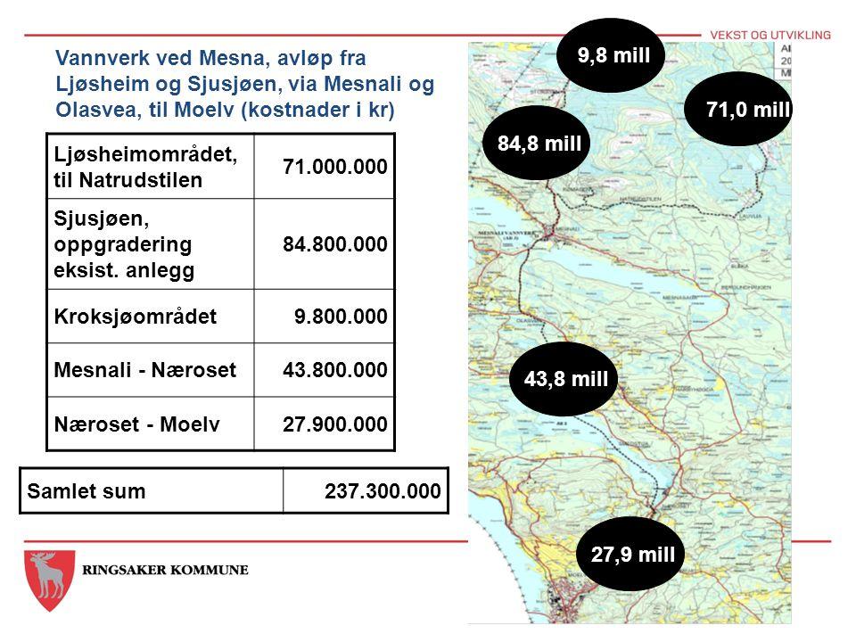 71,0 mill 9,8 mill 84,8 mill 43,8 mill 27,9 mill Ljøsheimområdet, til Natrudstilen 71.000.000 Sjusjøen, oppgradering eksist. anlegg 84.800.000 Kroksjø