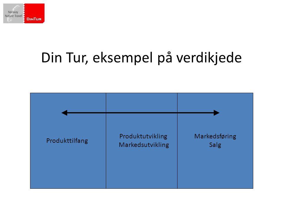 Din Tur, eksempel på verdikjede Produktutvikling Markedsutvikling Markedsføring Salg Produkttilfang