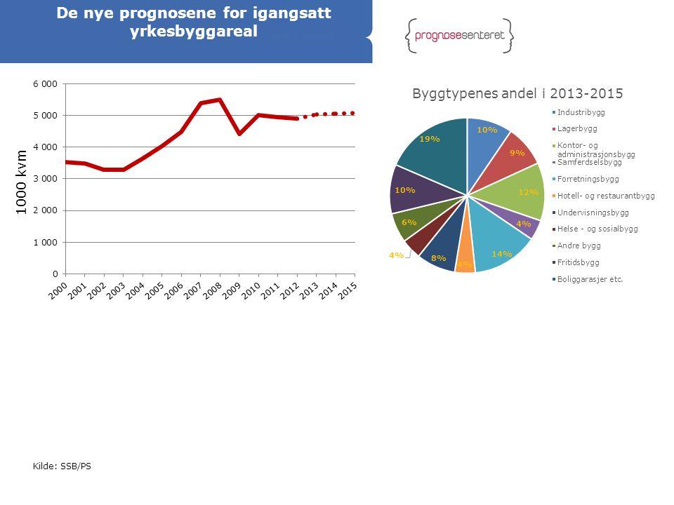 Kilde: SSB/PS De nye prognosene for igangsatt yrkesbyggareal