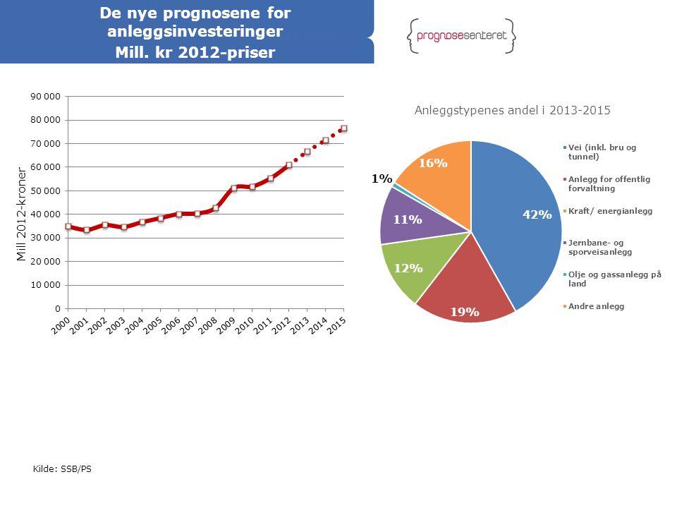 Kilde: SSB/PS De nye prognosene for anleggsinvesteringer Mill. kr 2012-priser