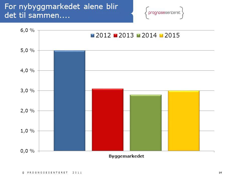 For nybyggmarkedet alene blir det til sammen.... © PROGNOSESENTERET 201114
