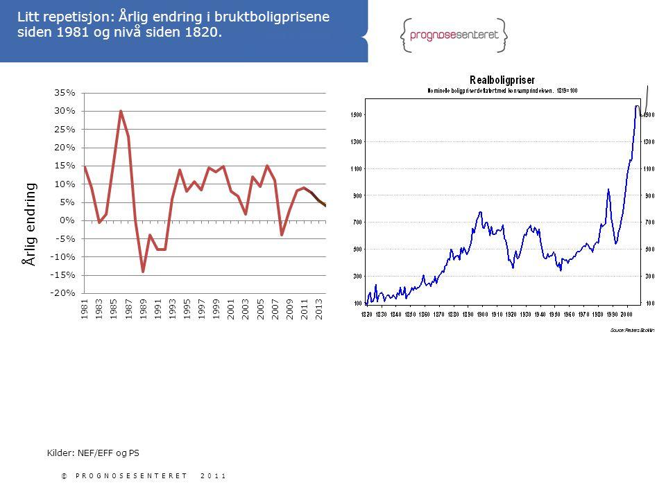 Litt repetisjon: Årlig endring i bruktboligprisene siden 1981 og nivå siden 1820.