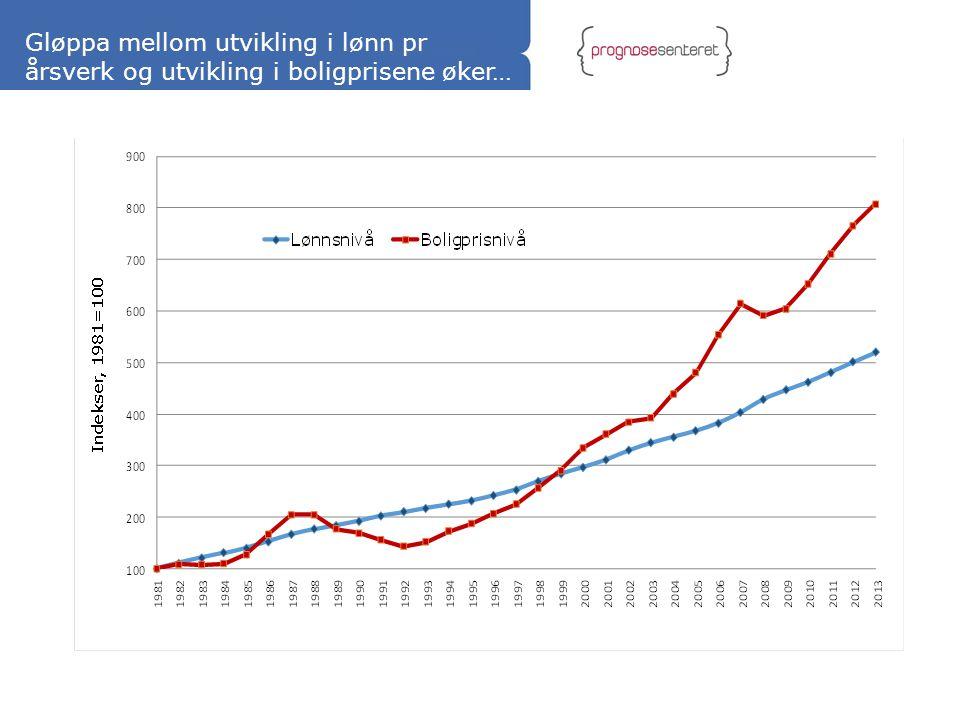 Gløppa mellom utvikling i lønn pr årsverk og utvikling i boligprisene øker…