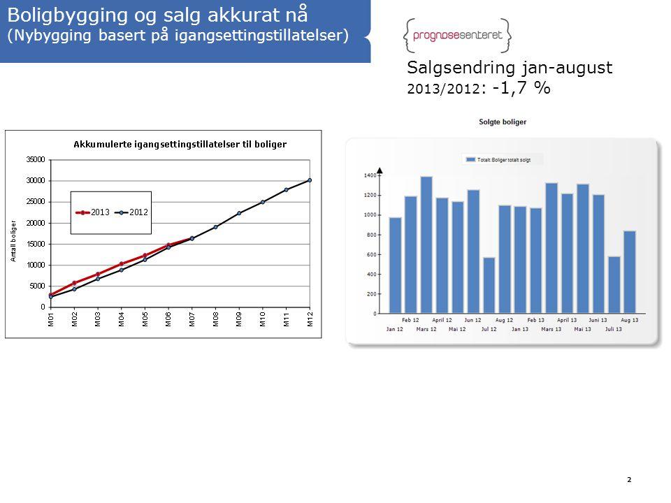 2 Boligbygging og salg akkurat nå (Nybygging basert på igangsettingstillatelser) Salgsendring jan-august 2013/2012 : -1,7 %