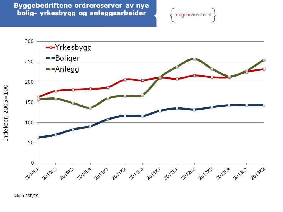 Kilde: SSB/PS Byggebedriftene ordrereserver av nye bolig- yrkesbygg og anleggsarbeider
