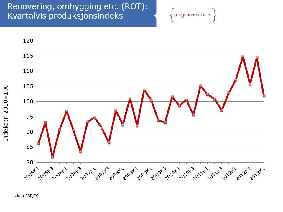 Kilde: SSB/PS Renovering, ombygging etc. (ROT): Kvartalvis produksjonsindeks