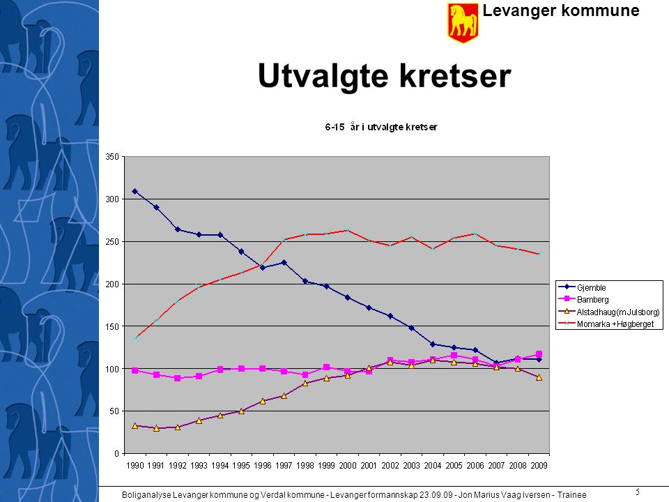 Levanger kommune Boliganalyse Levanger kommune og Verdal kommune - Levanger formannskap 23.09.09 - Jon Marius Vaag iversen - Trainee 5 Utvalgte kretser