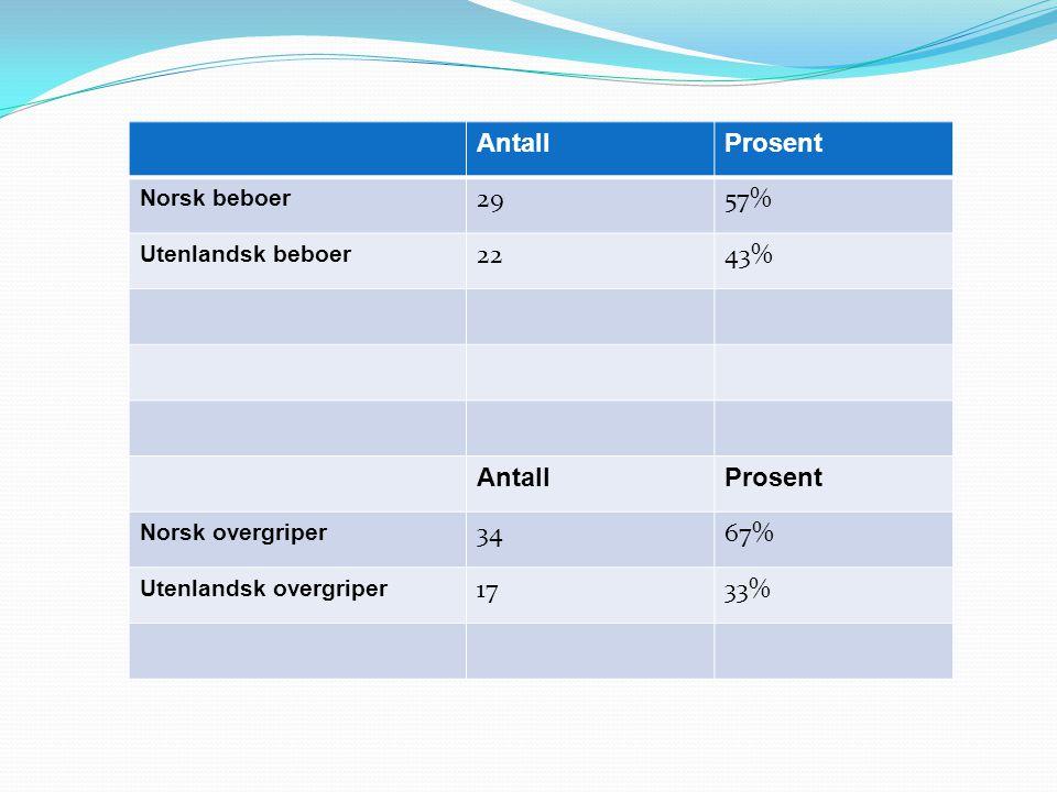 AntallProsent Norsk beboer 2957% Utenlandsk beboer 2243% AntallProsent Norsk overgriper 3467% Utenlandsk overgriper 1733%