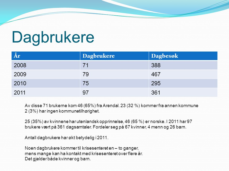 Dagbrukere ÅrDagbrukereDagbesøk 200871388 200979467 201075295 201197361 Av disse 71 brukerne kom 46 (65%) fra Arendal.