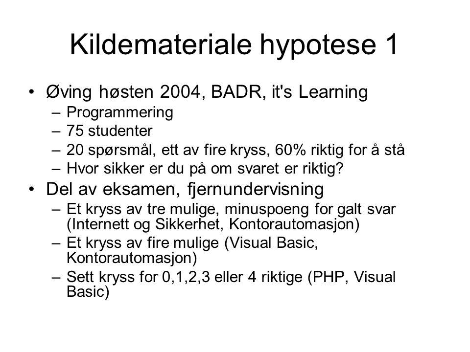 Kildemateriale hypotese 1 •Øving høsten 2004, BADR, it s Learning –Programmering –75 studenter –20 spørsmål, ett av fire kryss, 60% riktig for å stå –Hvor sikker er du på om svaret er riktig.