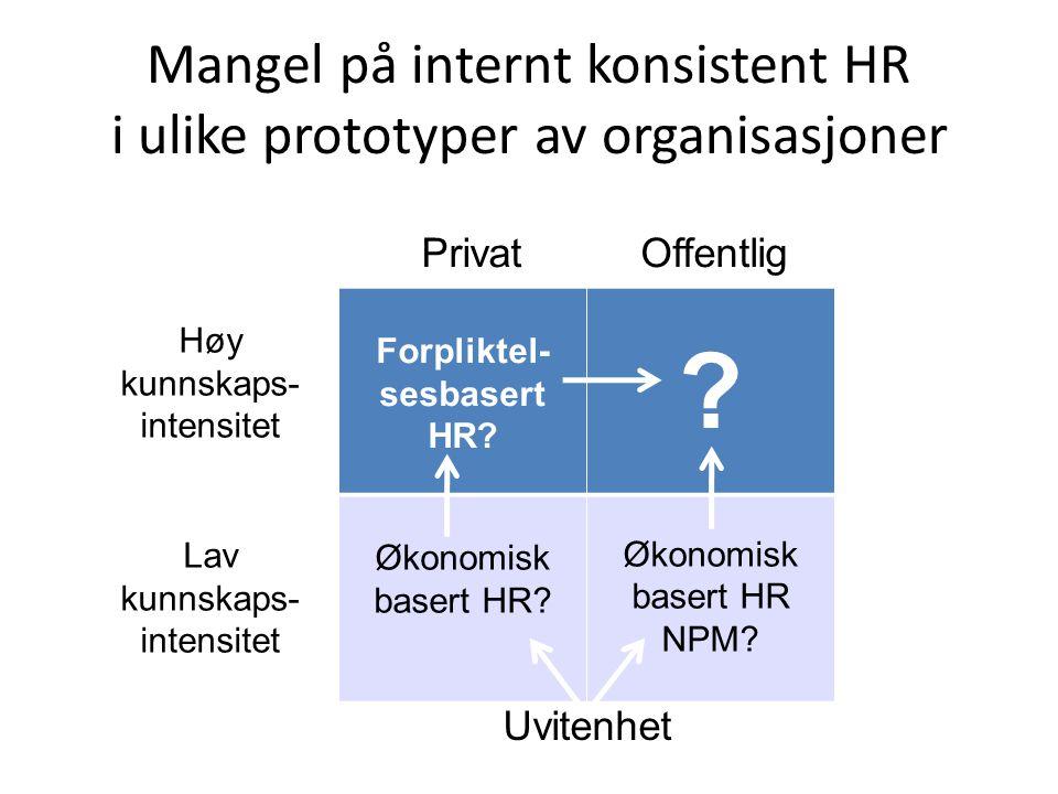 Mangel på internt konsistent HR i ulike prototyper av organisasjoner Forpliktel- sesbasert HR? ? Økonomisk basert HR? Økonomisk basert HR NPM? PrivatO
