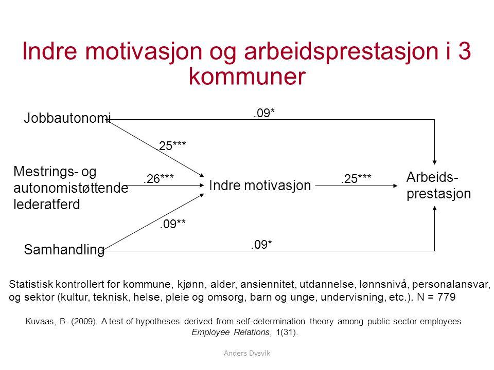 Anders Dysvik Indre motivasjon og arbeidsprestasjon i 3 kommuner Arbeids- prestasjon Jobbautonomi Mestrings- og autonomistøttende lederatferd Samhandl