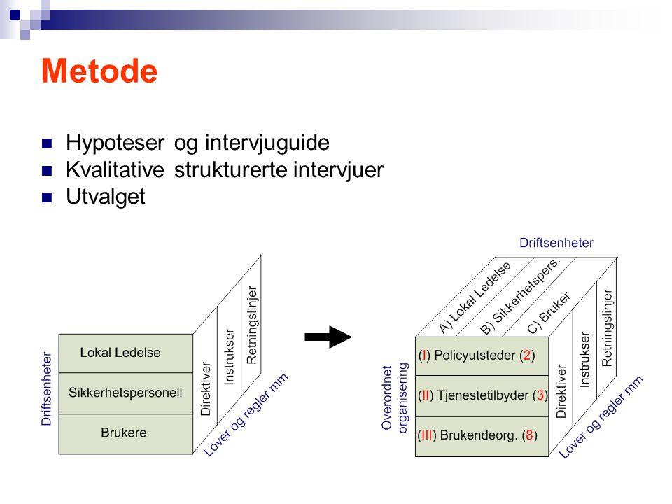 Metode  Hypoteser og intervjuguide  Kvalitative strukturerte intervjuer  Utvalget