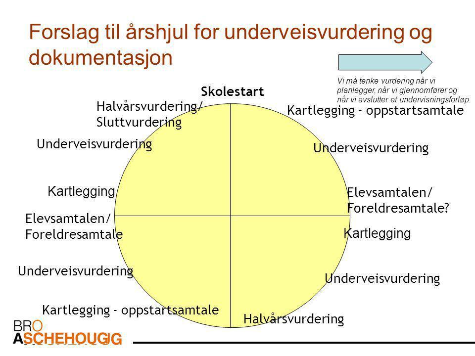Forslag til årshjul for underveisvurdering og dokumentasjon Skolestart Kartlegging - oppstartsamtale Underveisvurdering Kartlegging - oppstartsamtale Underveisvurdering Elevsamtalen/ Foreldresamtale.