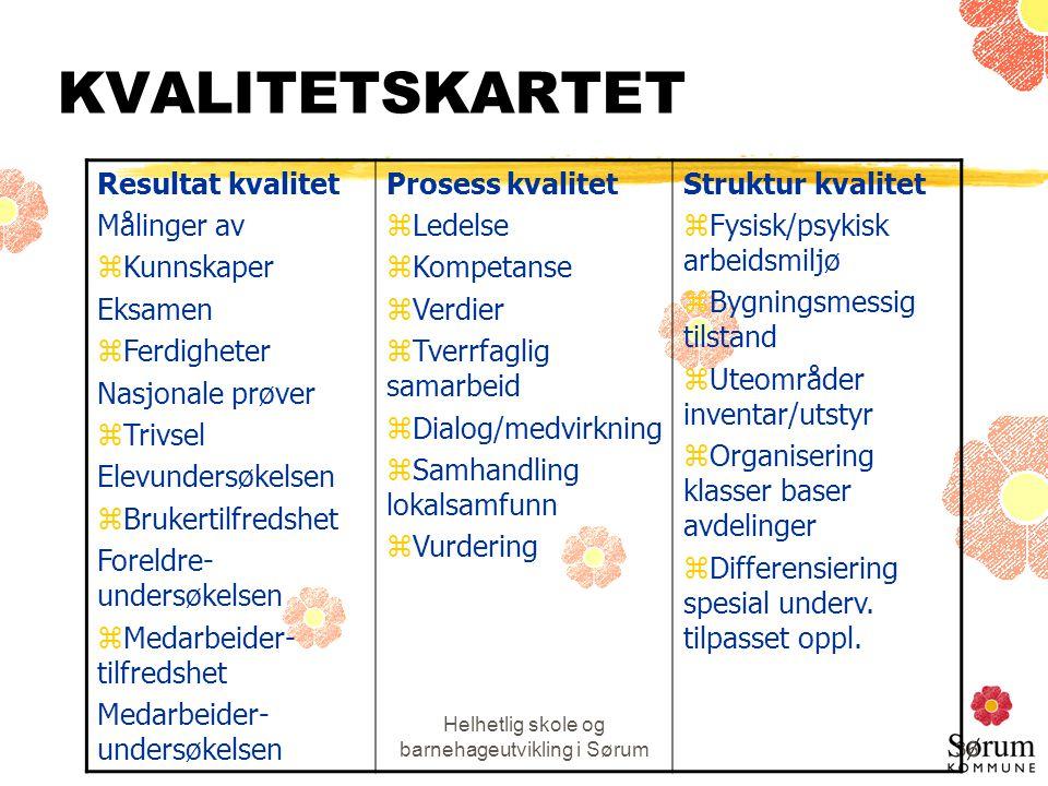 Helhetlig skole og barnehageutvikling i Sørum36 KVALITETSKARTET Resultat kvalitet Målinger av zKunnskaper Eksamen zFerdigheter Nasjonale prøver zTrivs