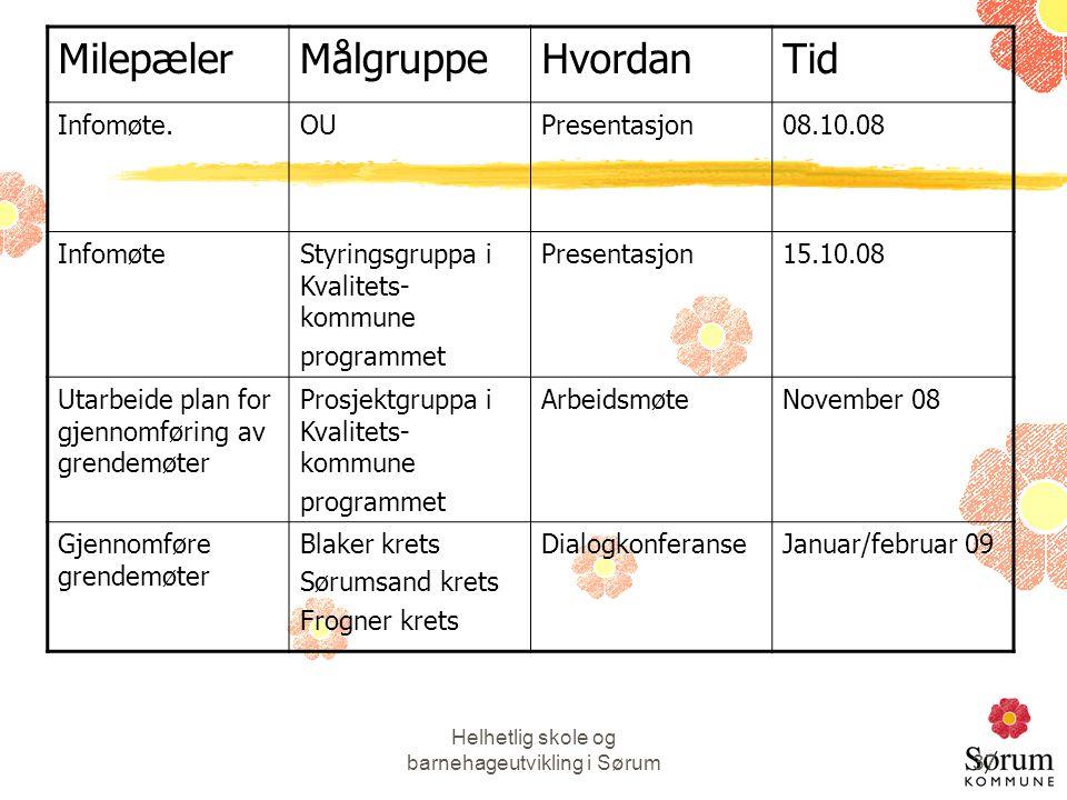 Helhetlig skole og barnehageutvikling i Sørum37 MilepælerMålgruppeHvordanTid Infomøte.OUPresentasjon08.10.08 InfomøteStyringsgruppa i Kvalitets- kommu