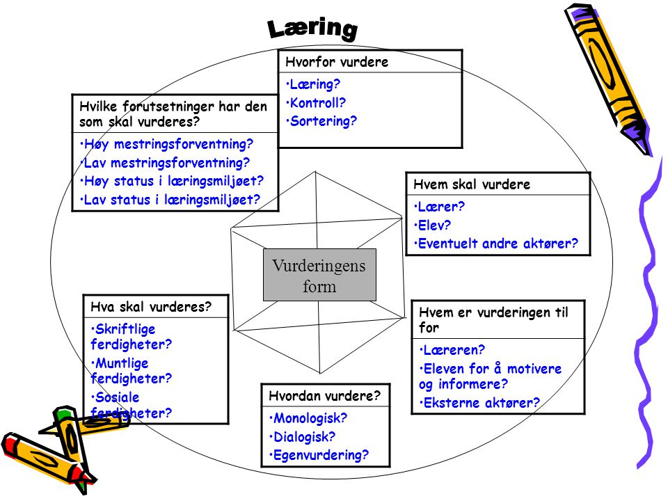 Vurderingens form Hvorfor vurdere •Læring? •Kontroll? •Sortering? Hvem skal vurdere •Lærer? •Elev? •Eventuelt andre aktører? Hvem er vurderingen til f