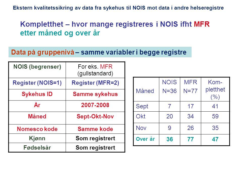 Kompletthet – hvor mange registreres i NOIS ifht MFR etter måned og over år NOIS (begrenser)For eks. MFR (gullstandard) Register (NOIS=1)Register (MFR