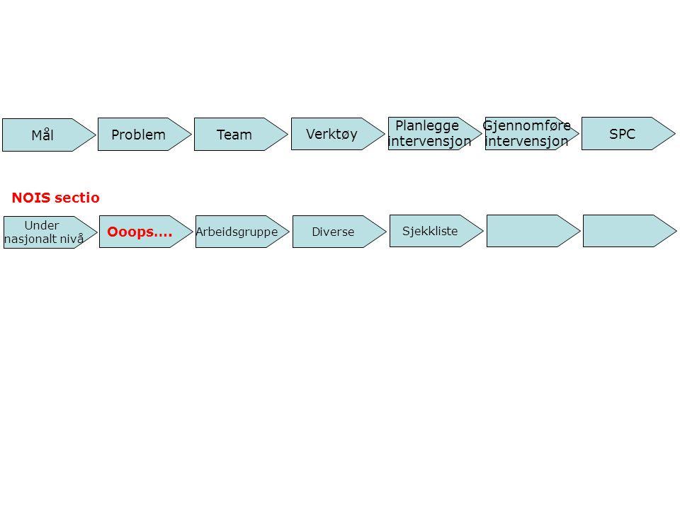 Mål Team SPC Gjennomføre intervensjon Planlegge intervensjon Problem Verktøy Under nasjonalt nivå Arbeidsgruppe Sjekkliste Ooops…. Diverse NOIS sectio
