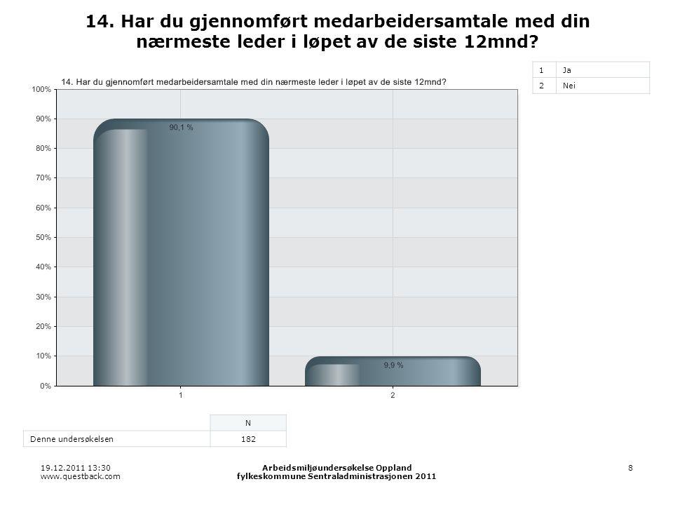 19.12.2011 13:30 www.questback.com Arbeidsmiljøundersøkelse Oppland fylkeskommune Sentraladministrasjonen 2011 8 14. Har du gjennomført medarbeidersam