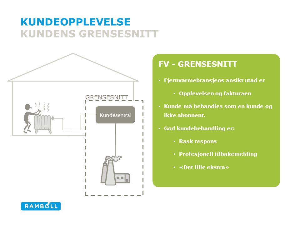 FV - GRENSESNITT • Fjernvarmebransjens ansikt utad er • Opplevelsen og fakturaen • Kunde må behandles som en kunde og ikke abonnent.