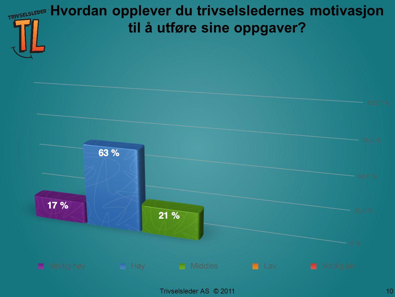 Trivselsleder AS © 2011 10 Hvordan opplever du trivselsledernes motivasjon til å utføre sine oppgaver?