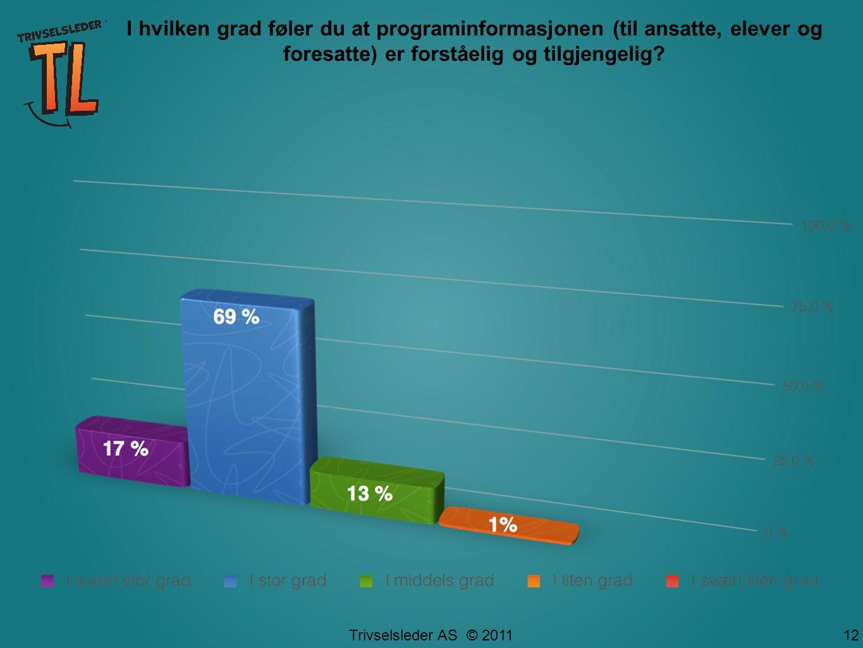 Trivselsleder AS © 2011 12 I hvilken grad føler du at programinformasjonen (til ansatte, elever og foresatte) er forståelig og tilgjengelig