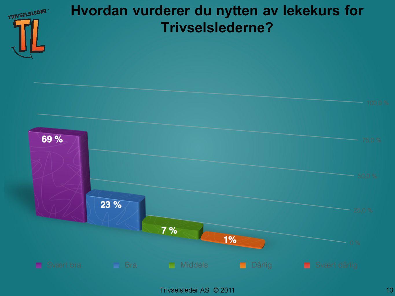 Trivselsleder AS © 2011 Hvordan vurderer du nytten av lekekurs for Trivselslederne 13