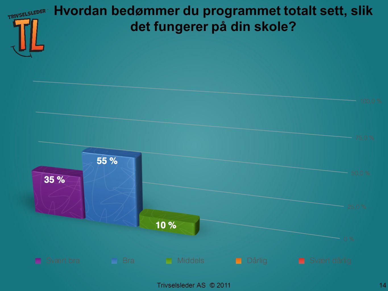Trivselsleder AS © 2011 14 Hvordan bedømmer du programmet totalt sett, slik det fungerer på din skole?