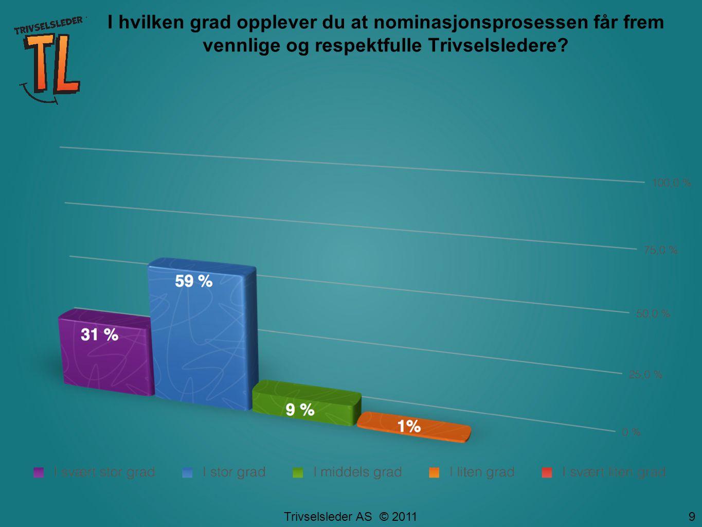 Trivselsleder AS © 2011 I hvilken grad opplever du at nominasjonsprosessen får frem vennlige og respektfulle Trivselsledere.