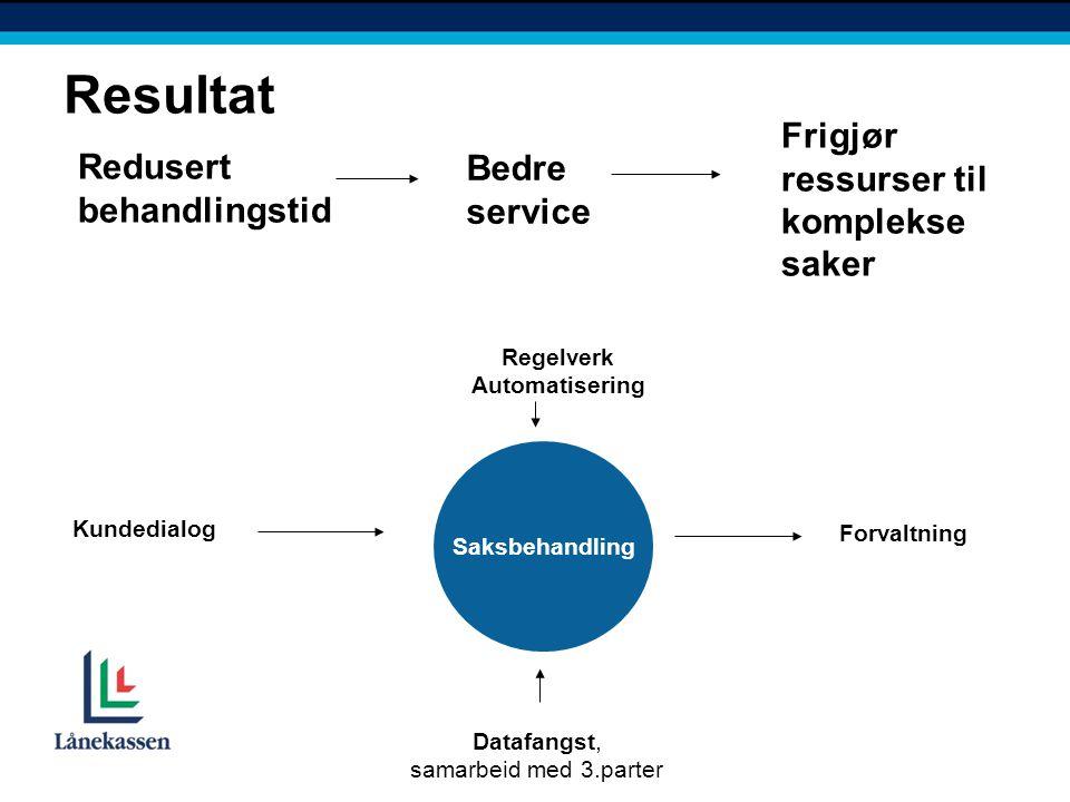 Saksbehandling Kundedialog Datafangst, samarbeid med 3.parter Resultat Regelverk Automatisering Forvaltning Redusert behandlingstid Bedre service Frigjør ressurser til komplekse saker